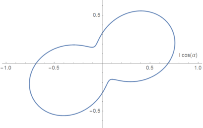 Polarization Peanuts with Fourier Analysis